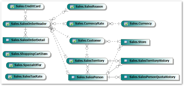 AdventureWorks Sales Database Schema