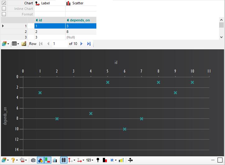 Dependency Crosstab Chart