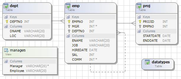 EmployeesQX Detailed Model