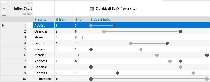 Custom Inline Dumbbell Chart