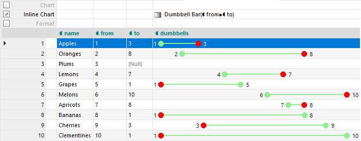 Inline Dumbbell Chart