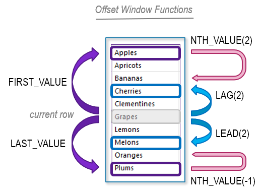 Offset Window Functions
