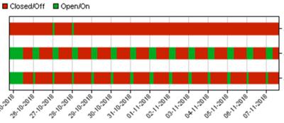 Status Machine Chart