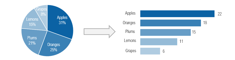pie-chart-to-bar-chart