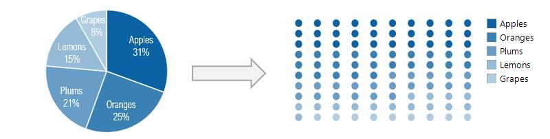 pie-chart-to-dot-matrix-chart