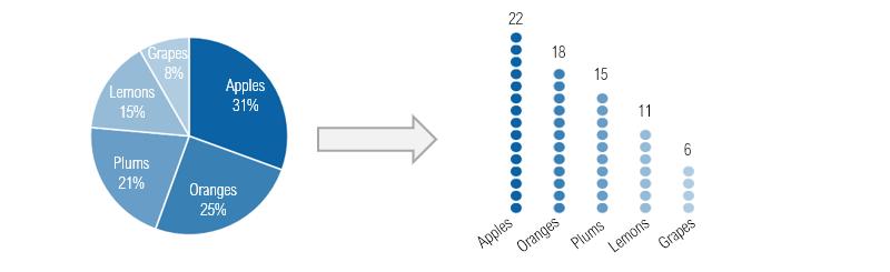 pie-chart-to-dot-plot