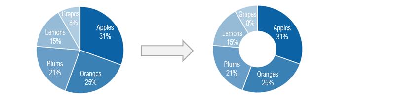 pie-chart-to-doughnut-chart