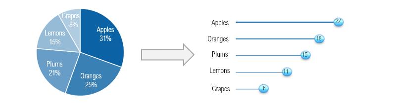 pie-chart-to-lollipop-chart