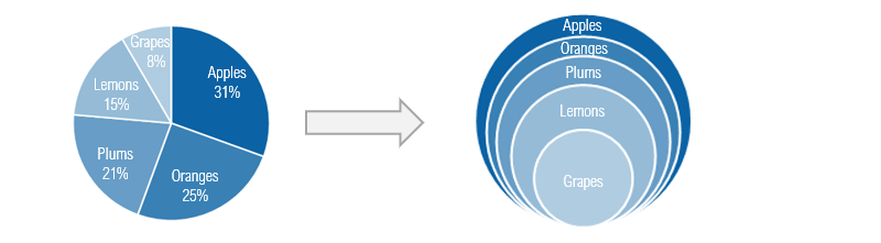 pie-chart-to-overlapping-bubble-chart