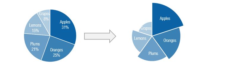 pie-chart-to-polar-area-chart