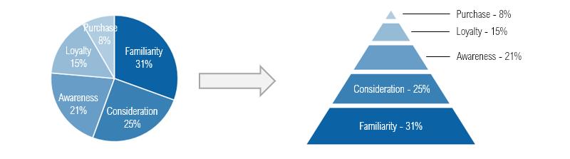 pie-chart-to-pyramid-chart