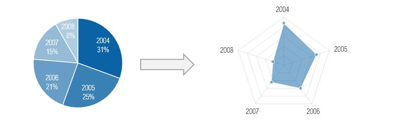 pie-chart-to-radar-area-chart