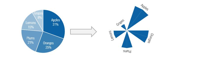 pie-chart-to-radial-column-chart