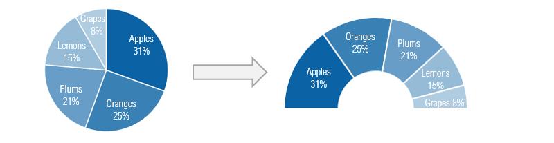 pie-chart-to-semi-doughnut-chart