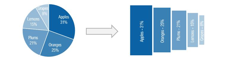 pie-chart-to-skyscraper-chart